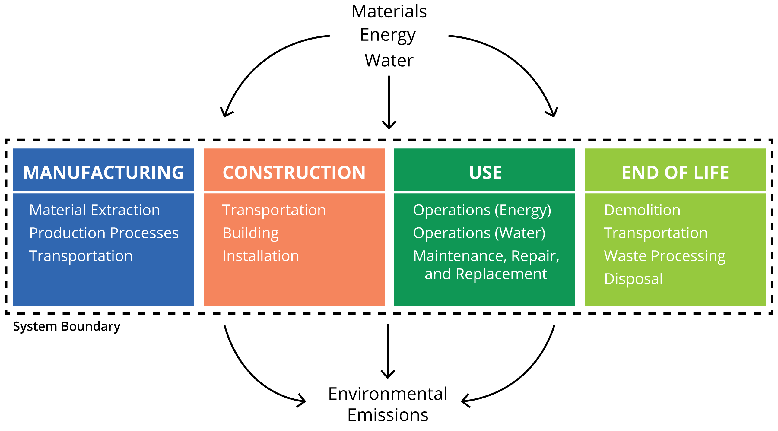 explain the potential impact of resource use on the environment Environmental resource management is the management of the interaction and  impact of  environmental change, the modern organisation has the potential to  apply environmental resource management  as a common auditing standard,  the iso 19011 standard explains how to combine this with quality management.